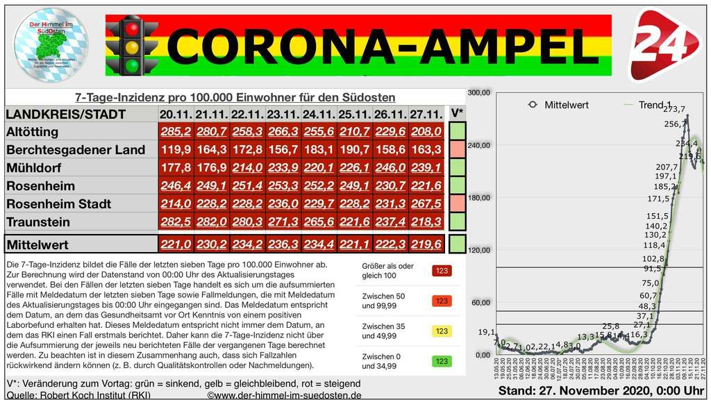 Corona Fallzahlen Bayern Lgl