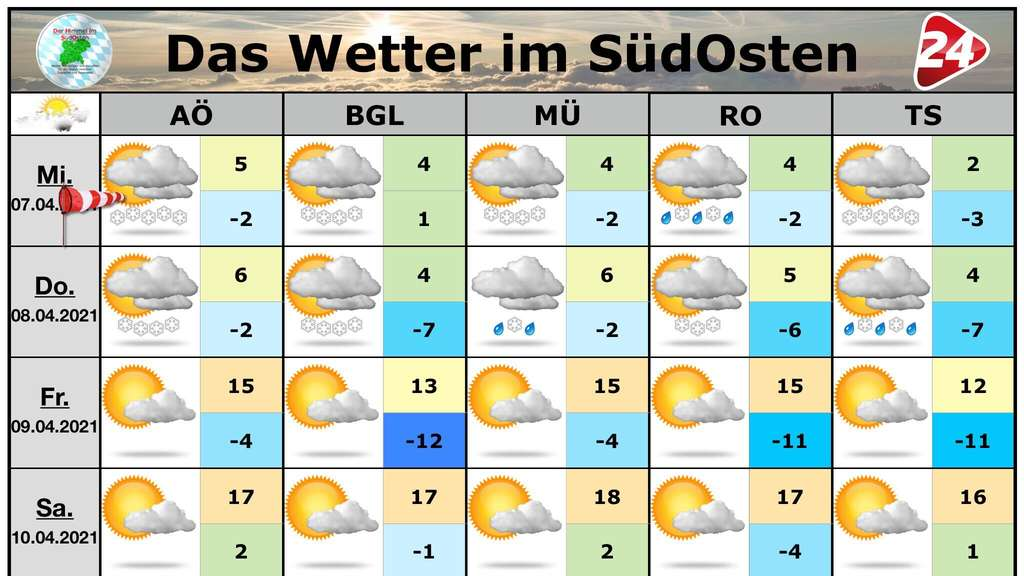 Wetter in Südostbayern ab 07. April 2021